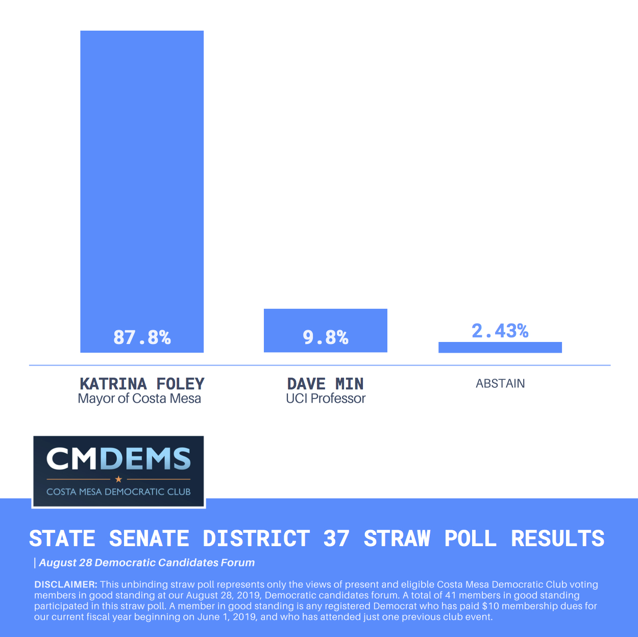 Costa-Mesa-Democrats-August-28-2019-Democratic-State-Senate-District-37-Straw-Poll-Results-from-State-Senate-District-37-Candidates-Forum-with-Mayor-Katrina-Foley-and-Dave-Min